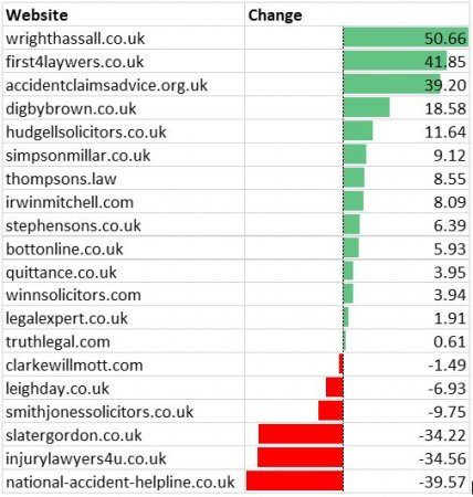 Law Firms Rankings Change